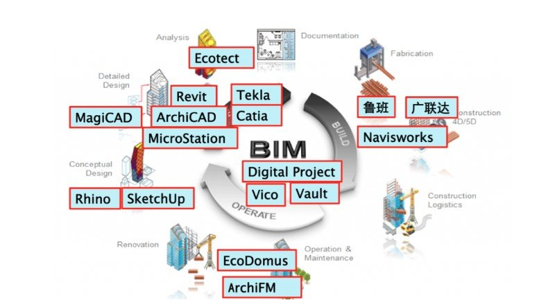 BIM Software for Different Types of Project